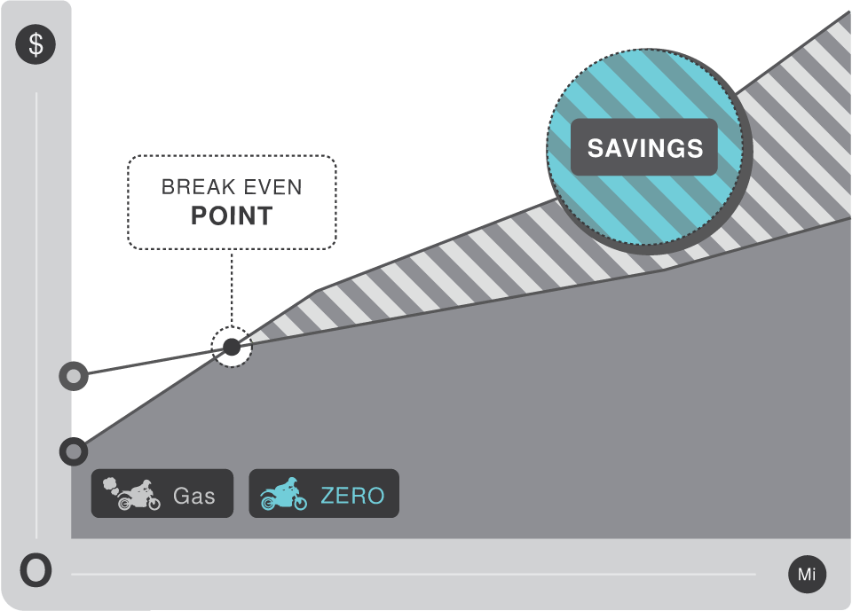 Chart Showing Saving Over Time for Electric Motorcycles