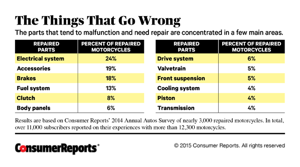 Chart Showing Things That Go Wrong on Motorcycles
