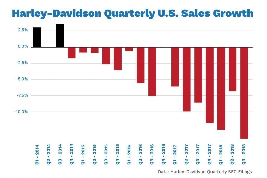 Chart Showing Harley Davidson Sales Decline