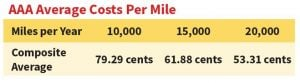 aaa average cost per mile drive