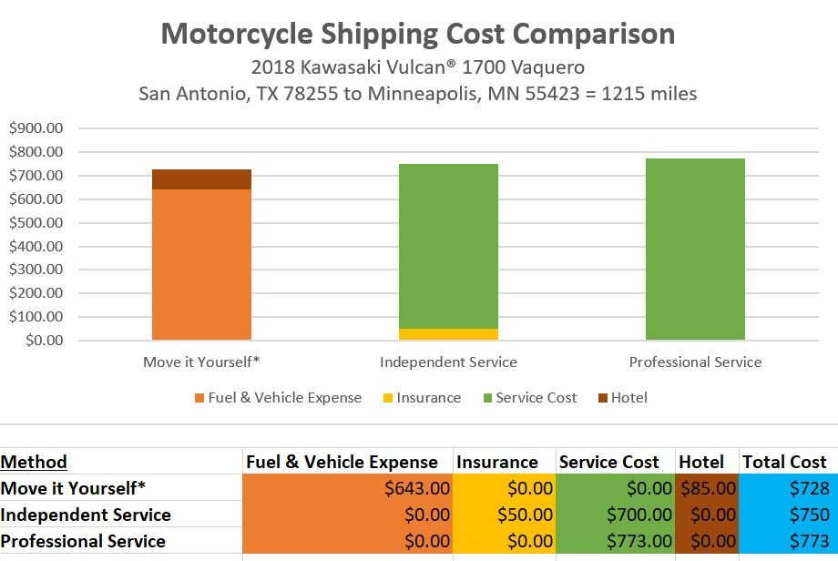 cheap motorcycle transport cost comparison