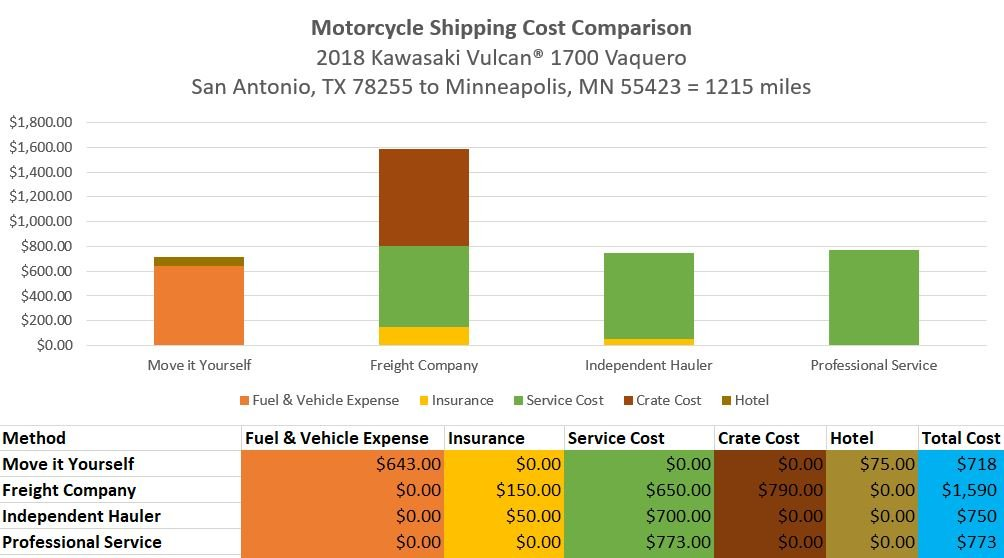 Chart showing cost comparison for motorcycle shipping methods